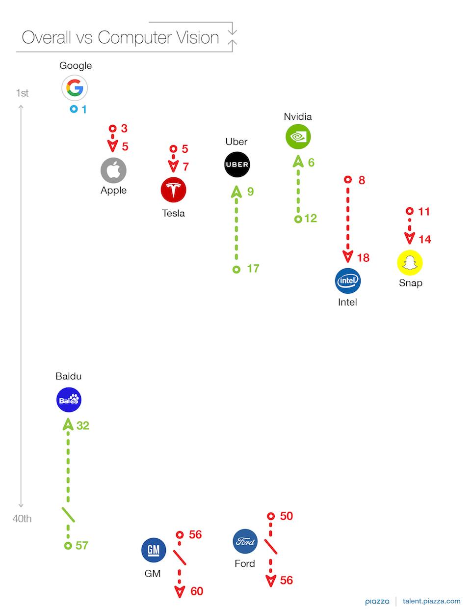 Company Rankings: Computer Vision